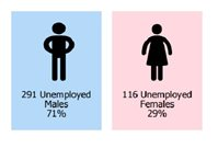 Unemployment rises - 407 out of work - picture