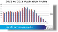 Census: population decline